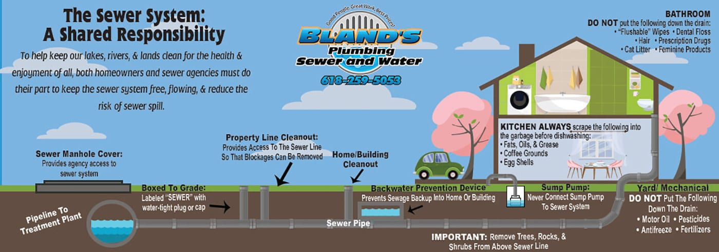 sewer line repair alton illinois